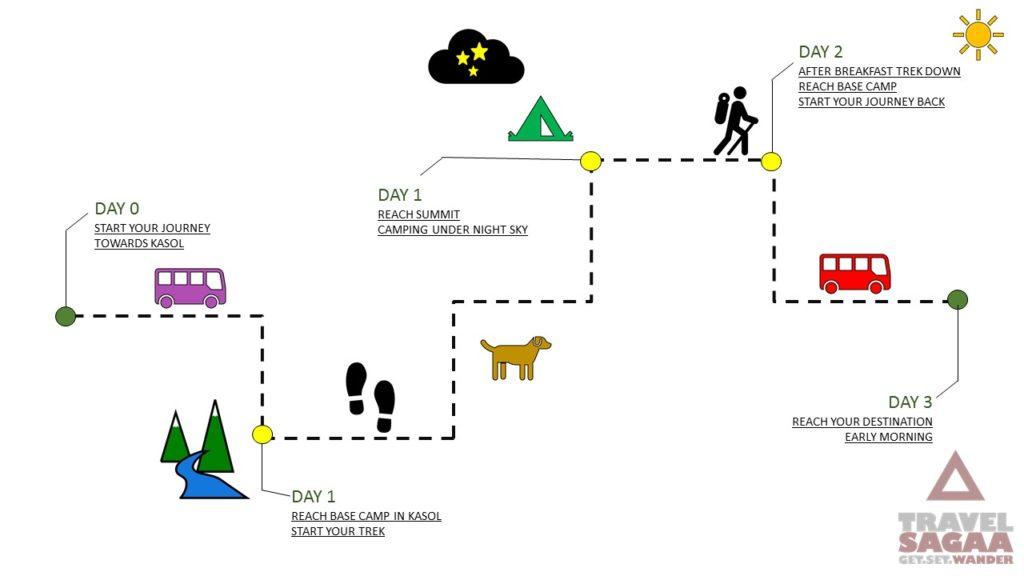 Kheer Ganga Route Map
